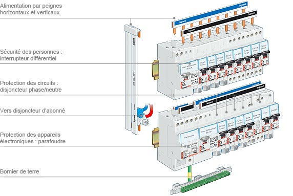 Electric panels for Quel disjoncteur differentiel pour maison